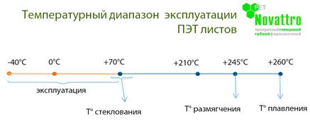 temperatura-ekspluatacii-pet